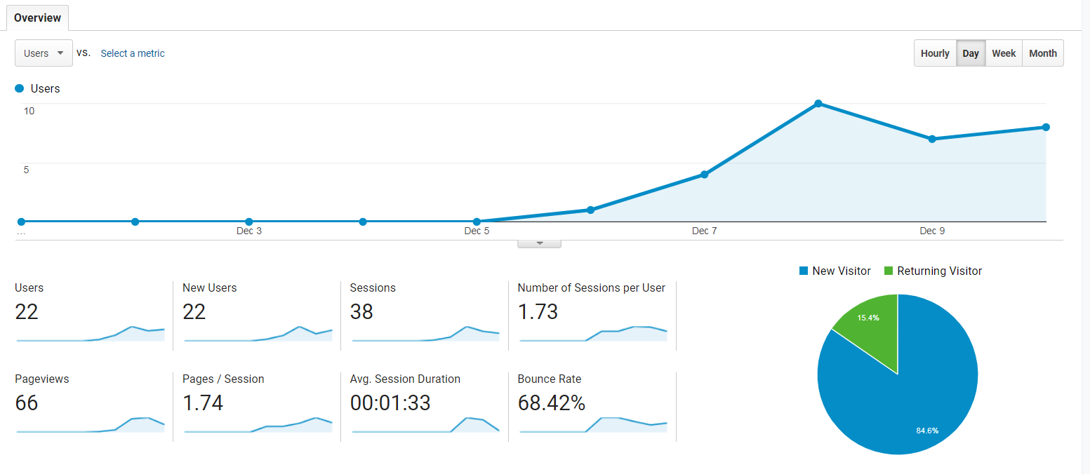 Google Analytics 12.1.18 - 12.10.18.PNG